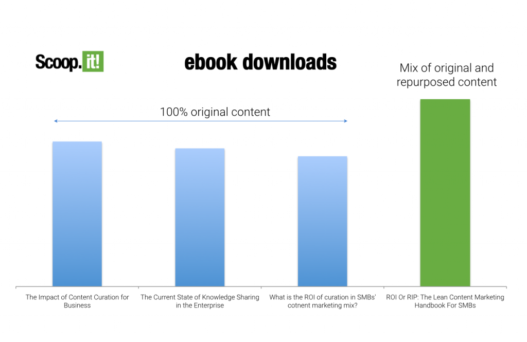Scoop.it ebook performance - original vs repurposed
