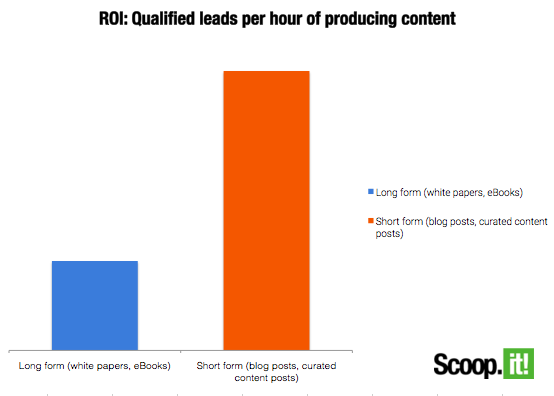 roi qualified leads per hour pf producing content