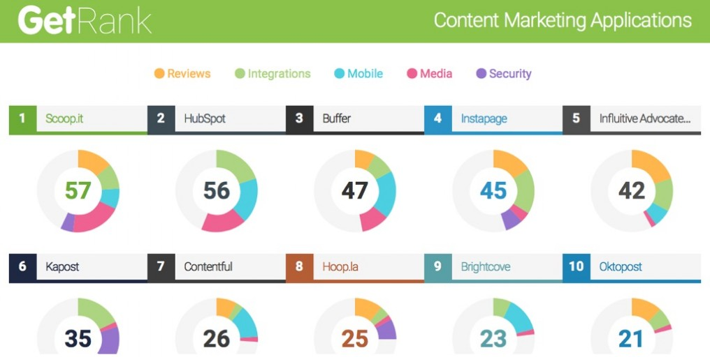 Scoop.it ranked best content marketing software app by GetApp