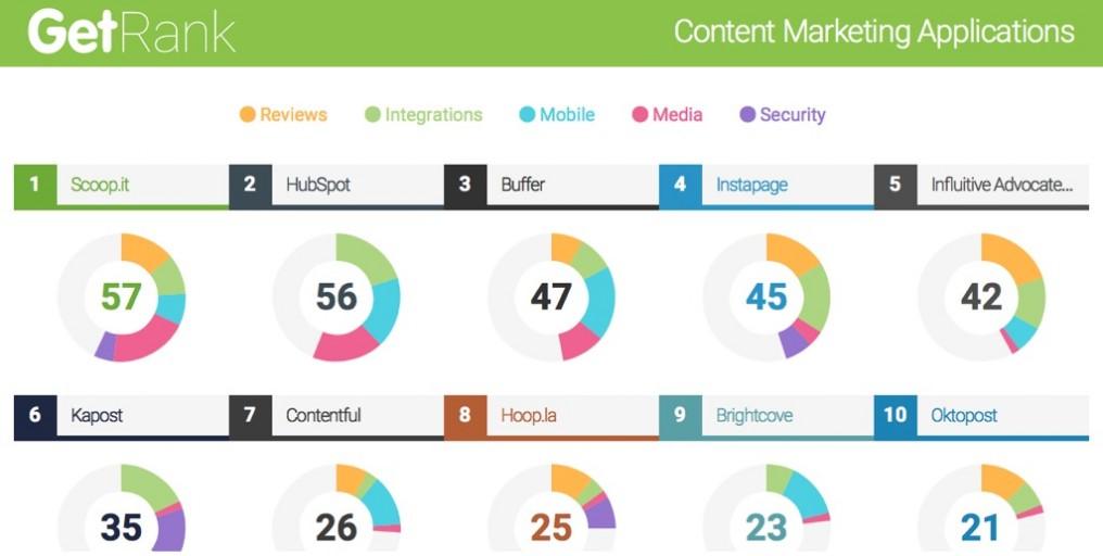 Scoop.it ranked best content marketing software app by GetApp