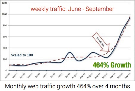 weekly traffic growth 464x with content curation