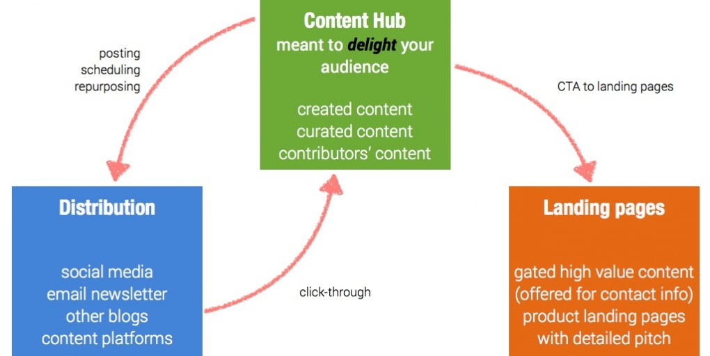 content hub and goog distribution to landing pages for lead generation