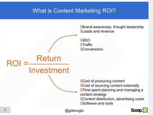 Content Marketing ROI: definition