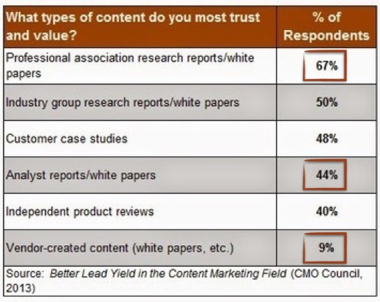 what-types-of-content-do-you-most-trust-and-value-CMO-council copy.jpg