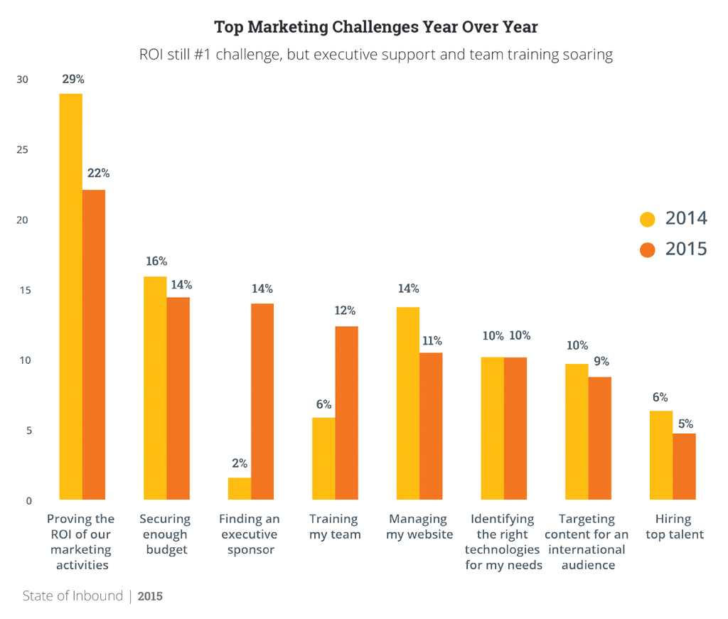 HubspotMarketingChallenges
