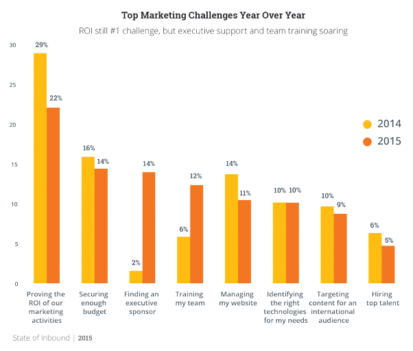 hubspot state of inbound content marketing challenges
