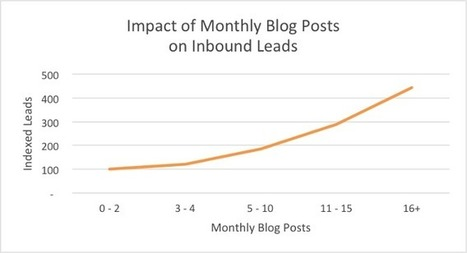 Impact of monthly blog posts on inbound leads - Hubspot study