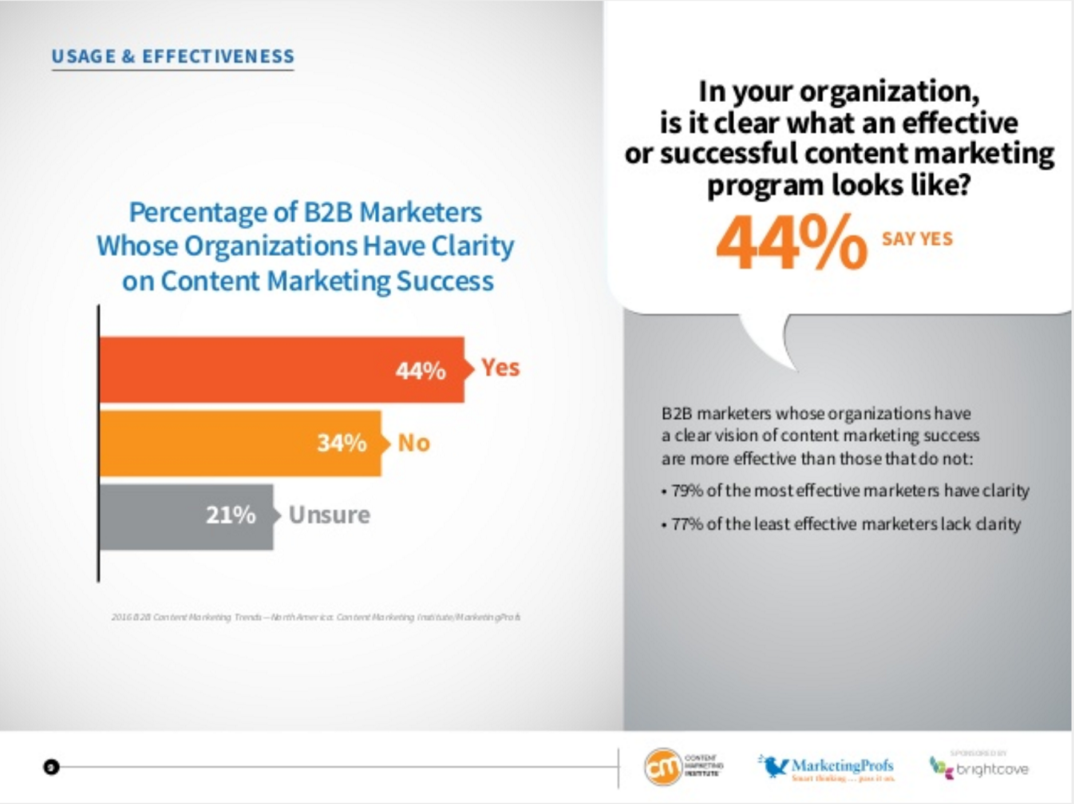Content Marketing ROI - 2015 Benchmark