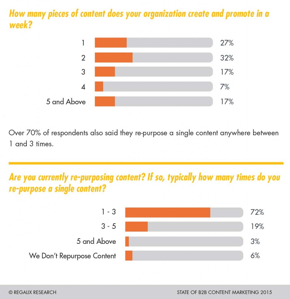 State-of-B2B-Content-Marketing-2015-Research-Report-15
