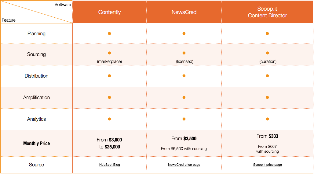 how much does content marketing software costs - features and price for integrated softwares