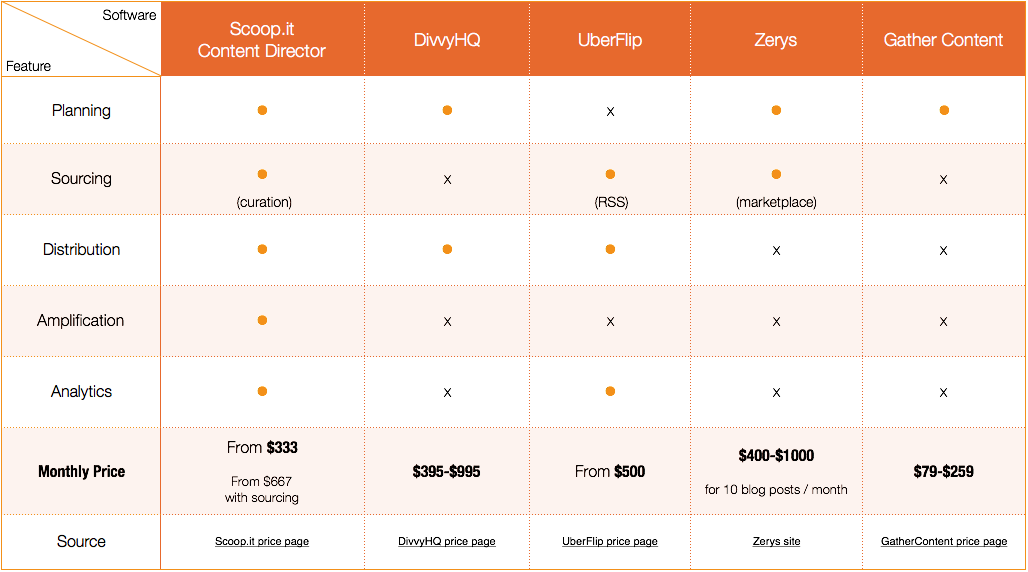 how much does content marketing software costs - features and price for small marketing teams