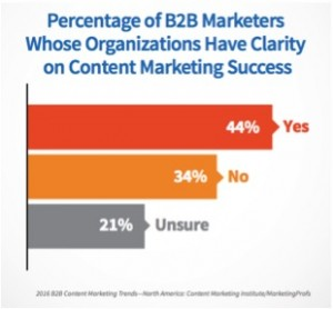 A majority of marketers lack clarity on their success with content