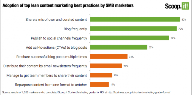 Adoption of top lean content marketing best practices by SMB marketers