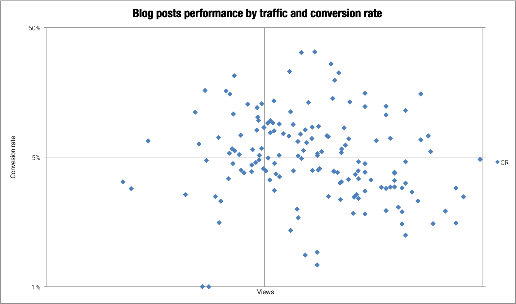 Blog posts performance by traffic and conversion rate