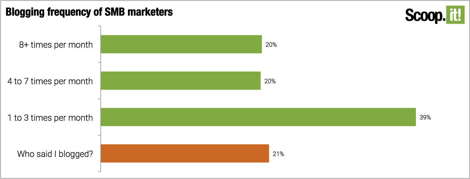 Blogging frequency of SMB marketers