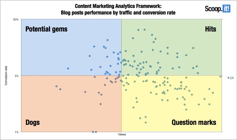 Content Marketing Analytics Framework - Posts performance by conversion rate and traffic