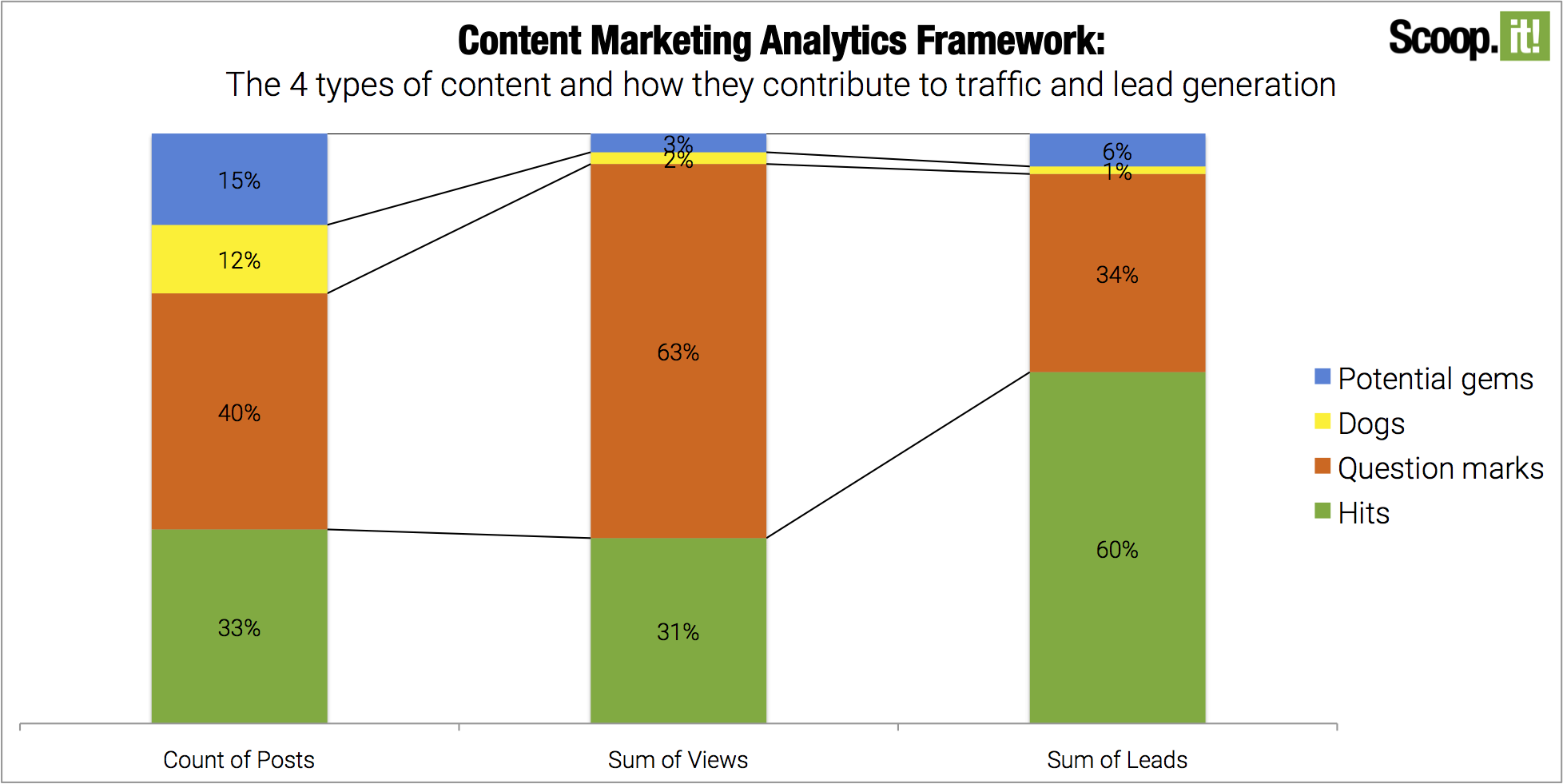 Content Marketing Analytics Framework for ROI