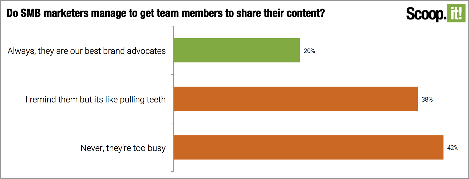 Do SMB marketers manage to get team members to share their content?