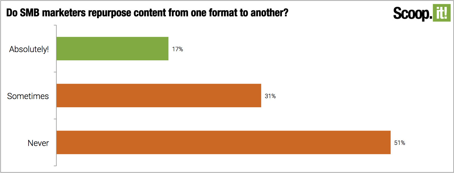 Do SMB marketers repurpose content from one format to another?