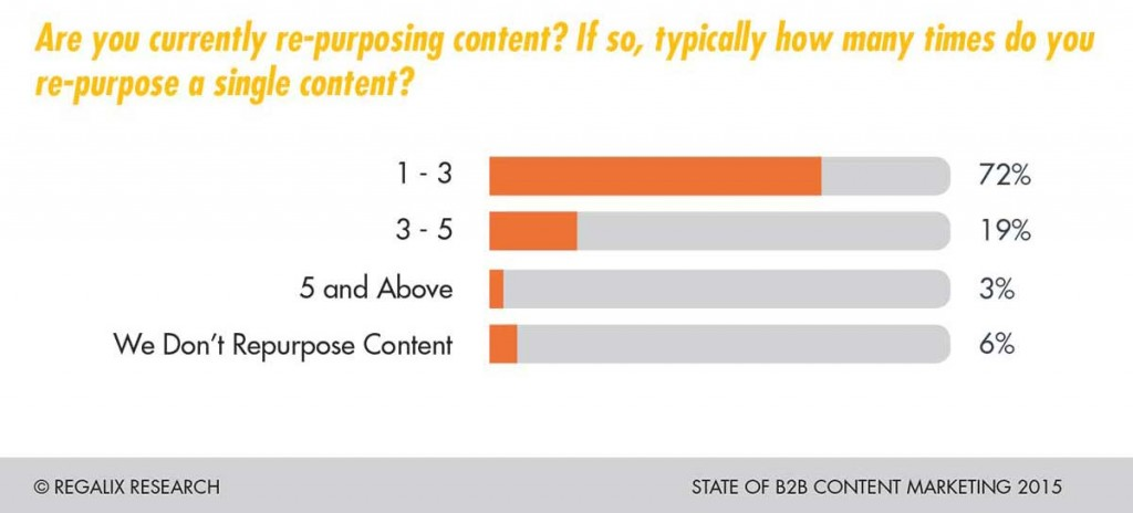 Most content marketers aren't repurposing their content anywhere near enough.