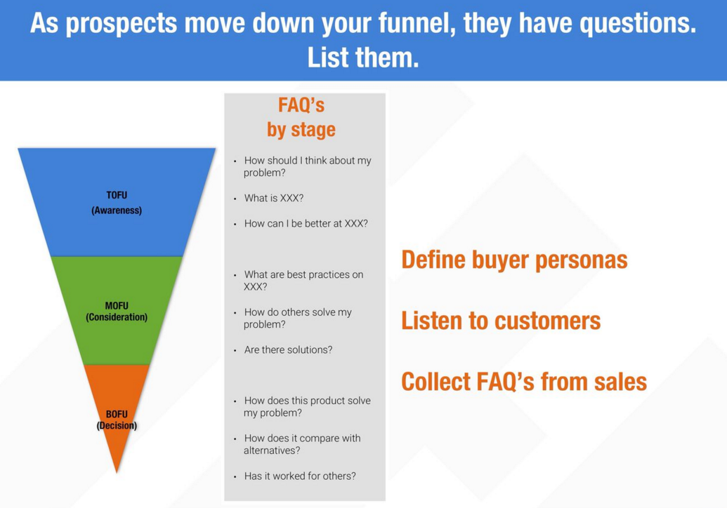 Strategize your content marketing lifecycle for success funnel stages