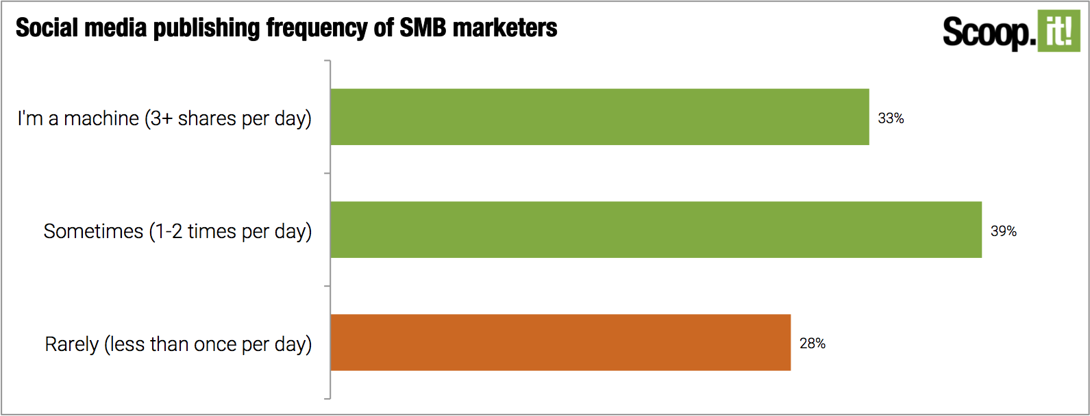 Social media publishing frequency of SMB marketers