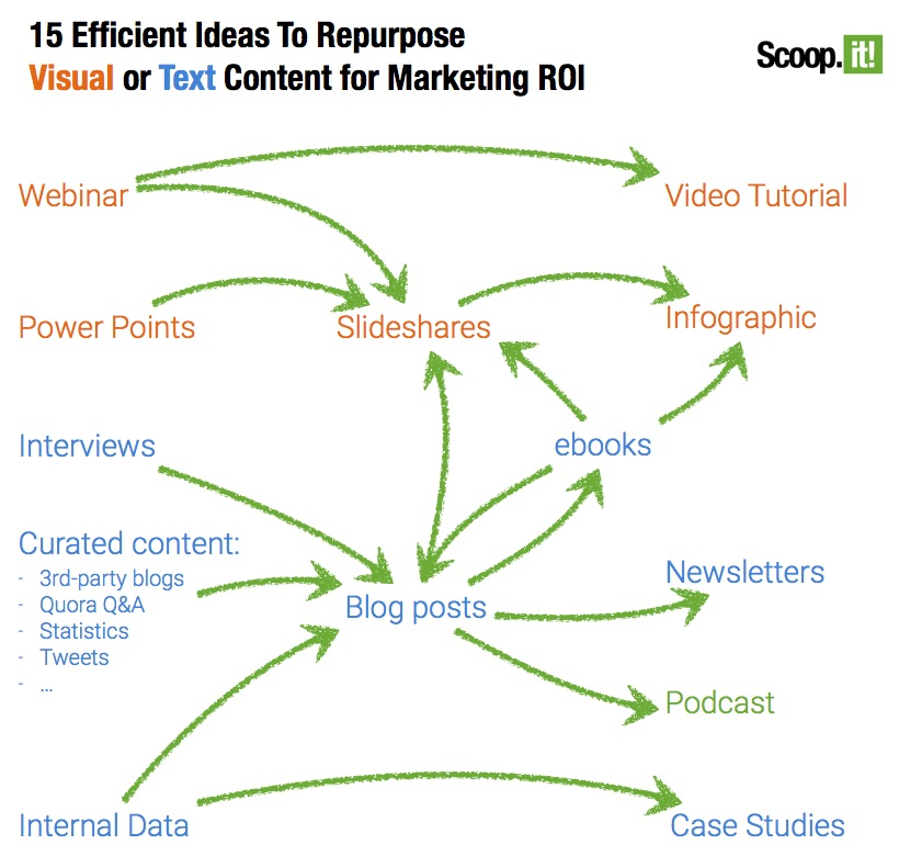 5 ways to repurpose your blog content efficiently