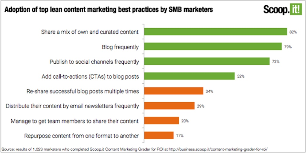 Adoption of top lean content marketing best practices by SMB marketers copy