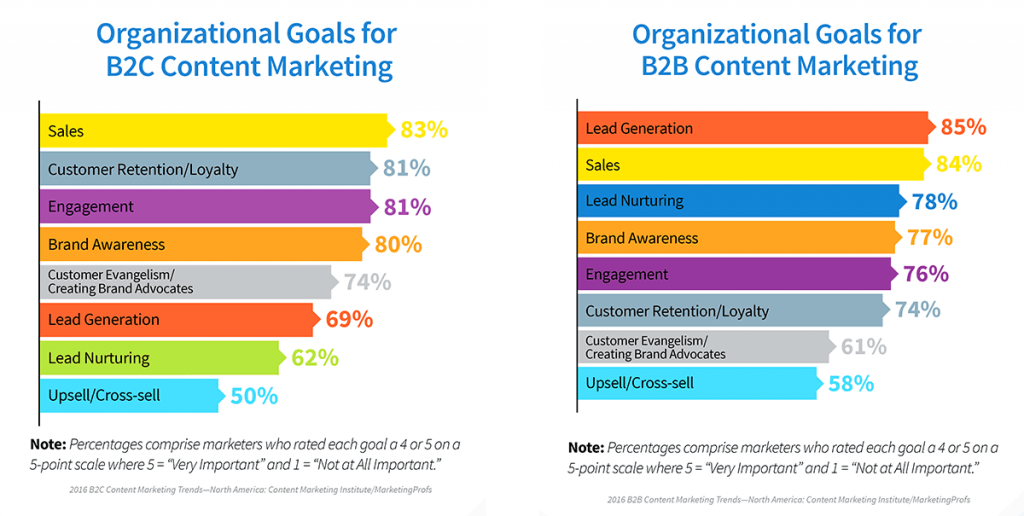 Lead generation is the number one goal for B2B content marketers