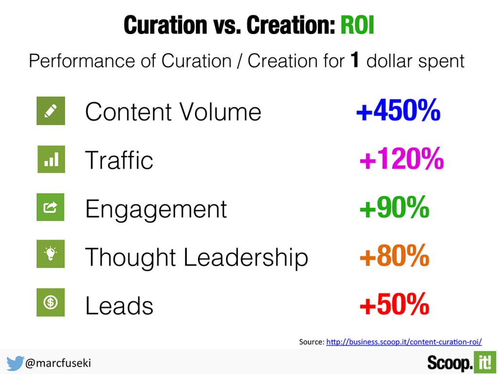 Curated content often has a higher ROI than in-house content.