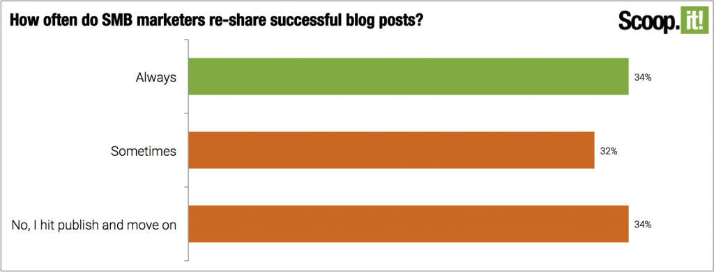 Only about 35% of marketers always reshare their blog posts