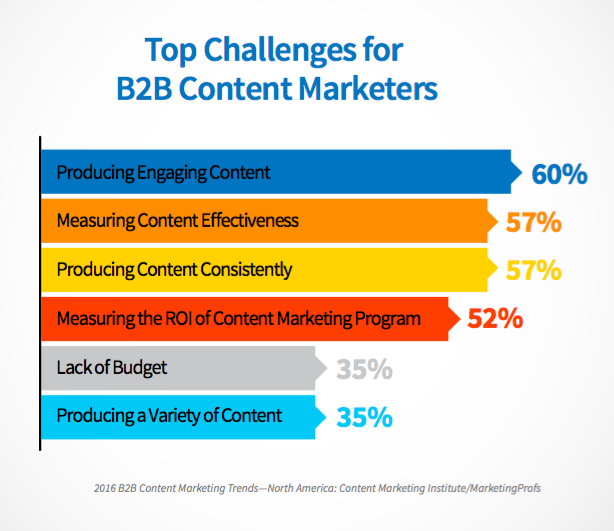 Challenges of B2B content marketers