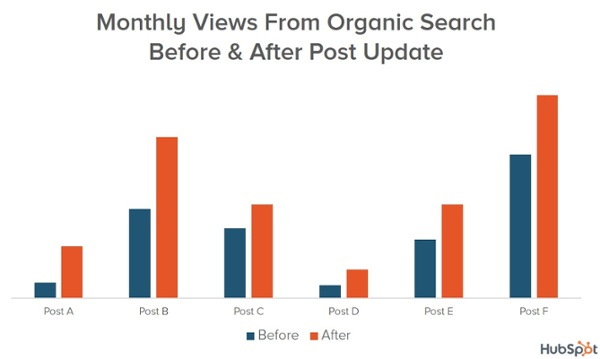 republishing and revamping old posts is also great for search engine optimization