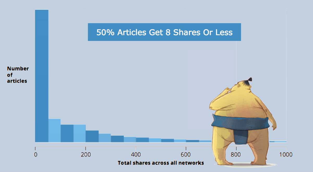50-percent-blog-posts-less-8-shares