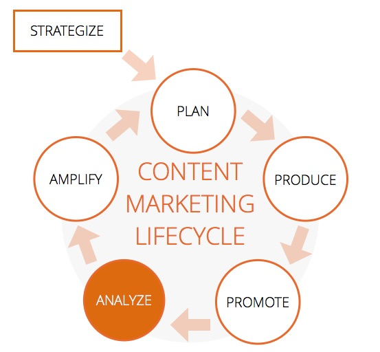 analyze phase of content marketing lifecycle