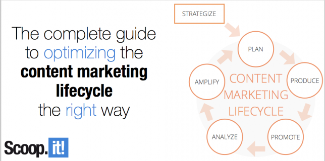 The complete guide to optimizing the content marketing lifecycle the right way