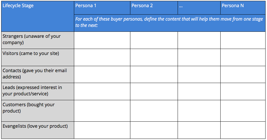 content per buyer persona and lifecycle stage