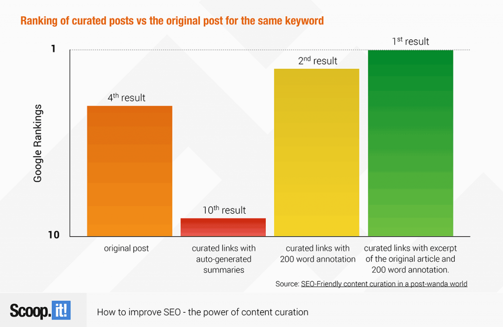 "Case study is from the Scoop.It ebook, ""How to improve SEO, the power of content curation."""