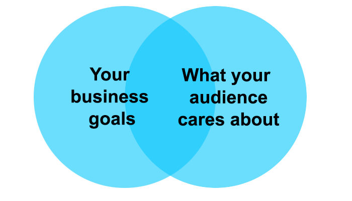 where your business goals and what your audience wants overlap