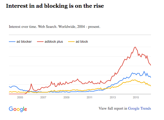interest in ad blocking on the rise Google Trends report