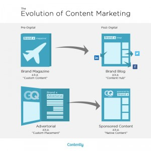 evolution of content marketing contently
