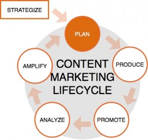 planning phase of content marketing lifecycle