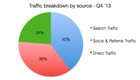 where curated traffic comes from