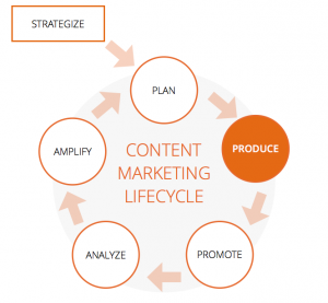 produce content for your blog - content marketing lifecycle by scoopit