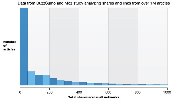 shares data from Moz and BuzzSumo study