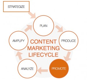 Promote phase of content marketing lifecycle