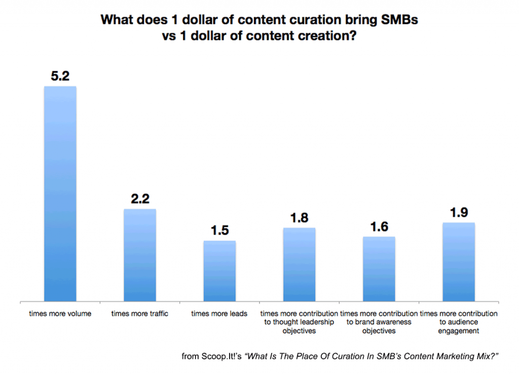 content creation versus content curation for lead generation