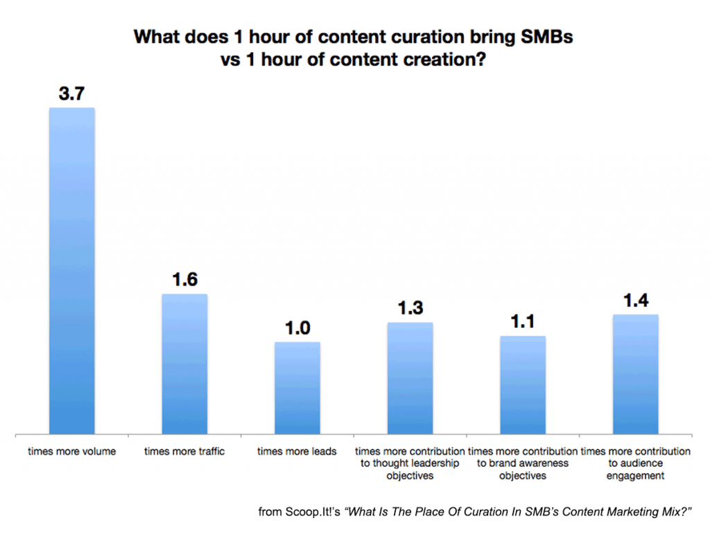 what one hour of content curation versus one hour of content curation can do