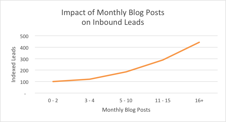 more blog posts means more leads