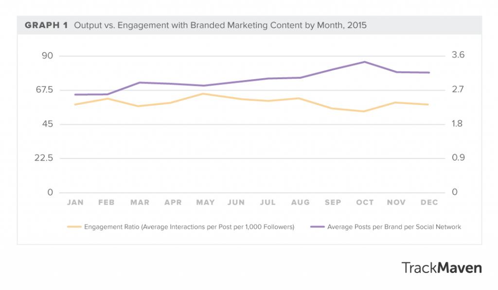 content creation versus content engagement